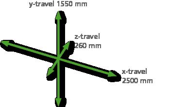 x-y-z-travel